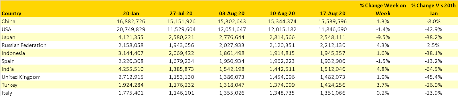 Table 2- Scheduled Capacity, Top 10 Countries Markets