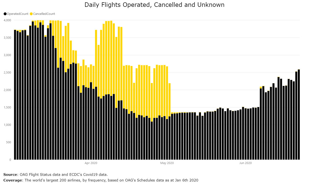 Southwest Airlines Scheduled Flights and Cancellations
