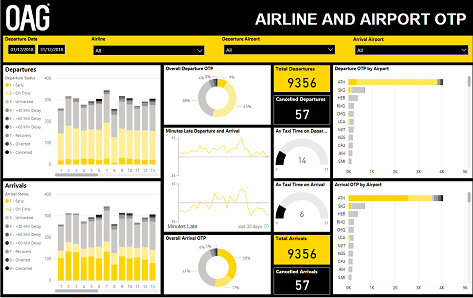 Airline On- time Performance