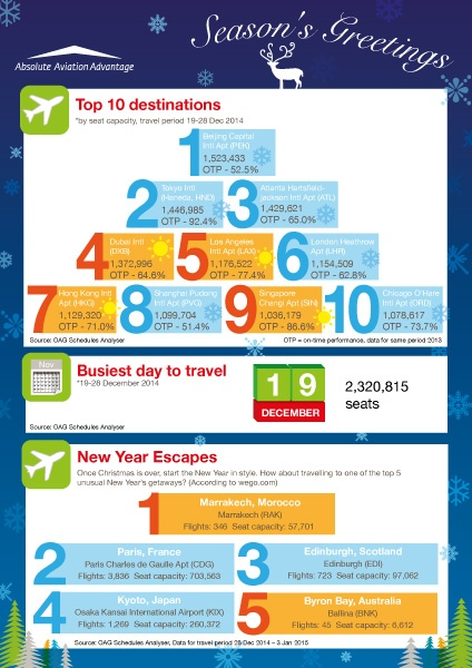 Top 10 Destinations Season's Greeting