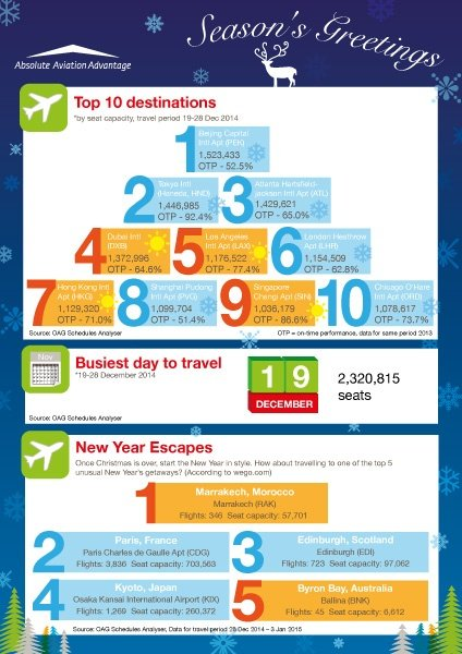 Top 10 Destinations Season's Greeting