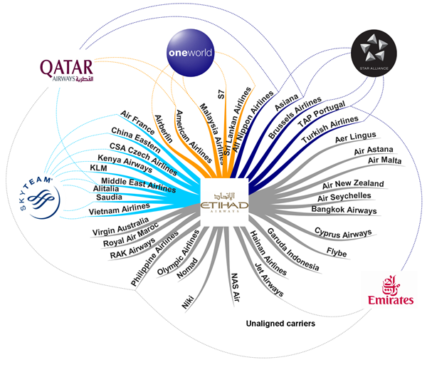Global Airline Alliances Insight