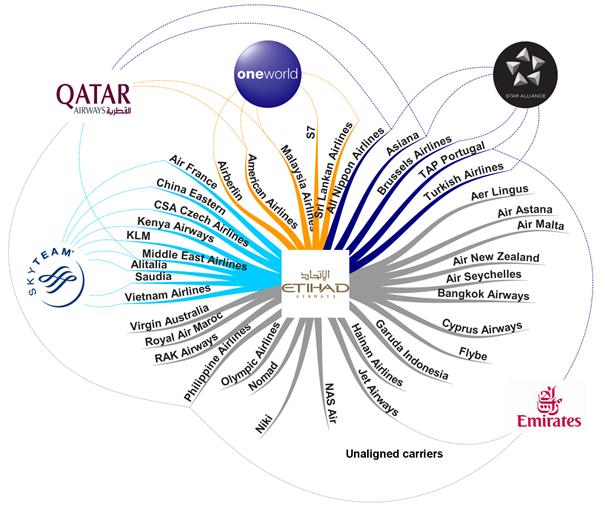 Kết quả hình ảnh cho Global airline alliances images