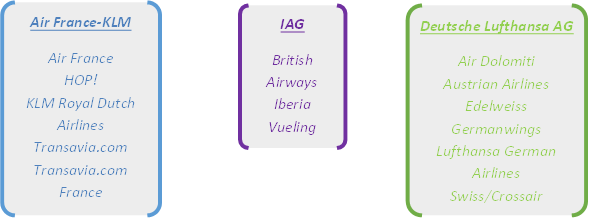 European legacy airline groups