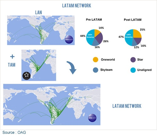 Does Oneworld have the edge in South America?
