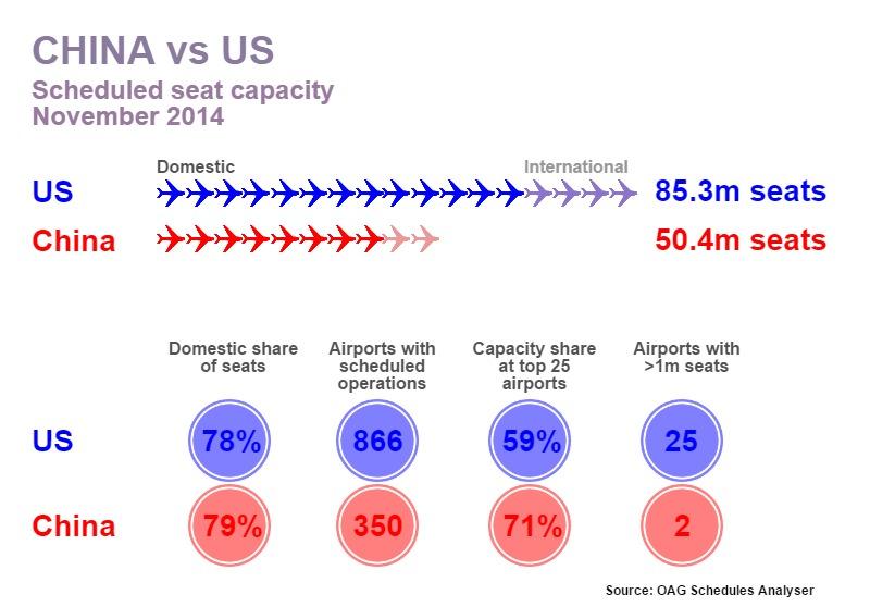 China vs the US - Aviation Today