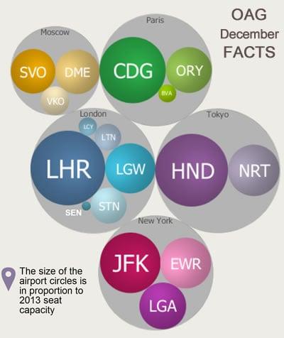 OAG December FACTS