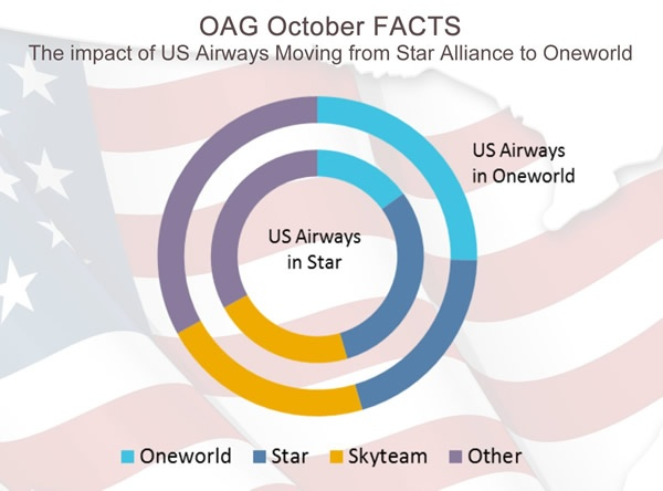 OAG October FACTS