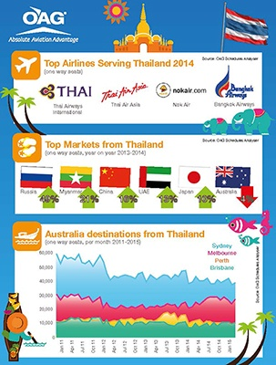 """OAG - """"Thainess"""" Tourism Year"""