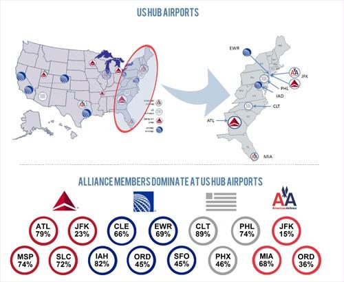 US HUB Airports