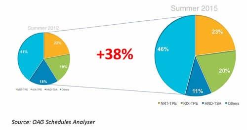 Japan-Taiwan Air Services - Summer 2012 vs Summer 2015