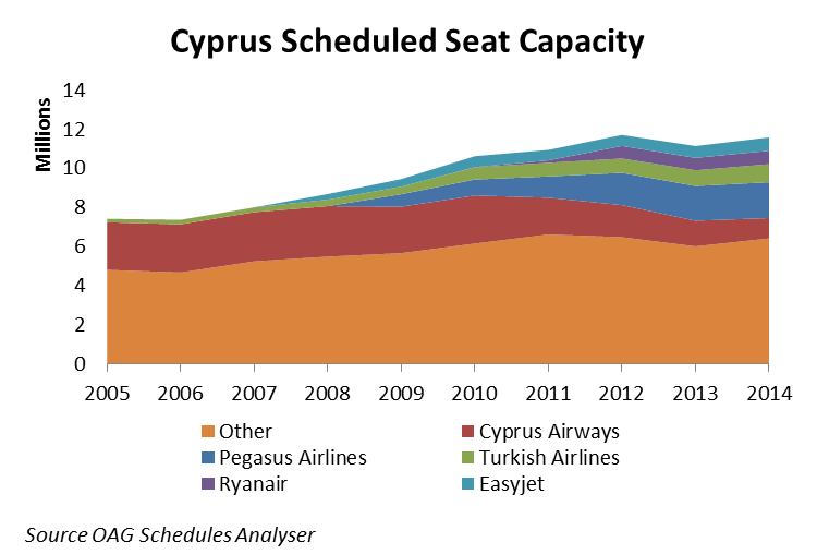 How big a hole will Cyprus Airways' suspension leave?