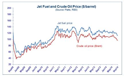 Jet Fuel and Crude Oil Price