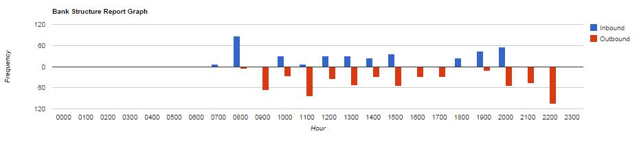OAG Schedules Analyser – Bank Structure Report