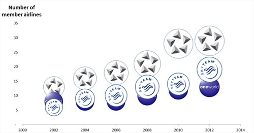 Graph - EVOLUTION OF SEATS BY ALLIANCE 2002 - 2012